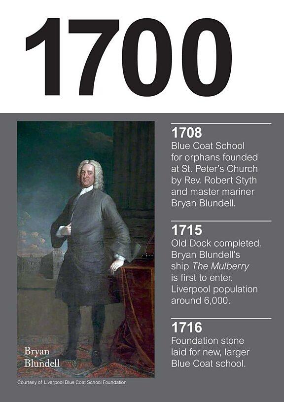 Bluecoat timeline - 1700 to 2017