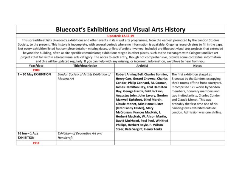 Bluecoat Exhibitions History, 1908 to the present